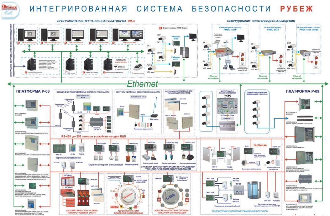 Общая структурная схема ИСБ «