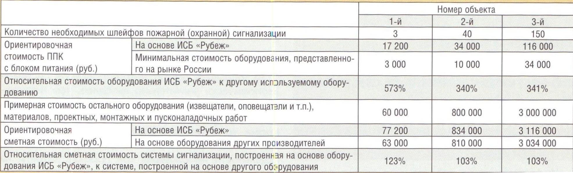 простейшие оранные системы:
