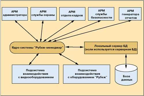 программного комплекса