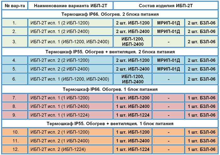 Таблица вариантов исполнения ИБП-2Т