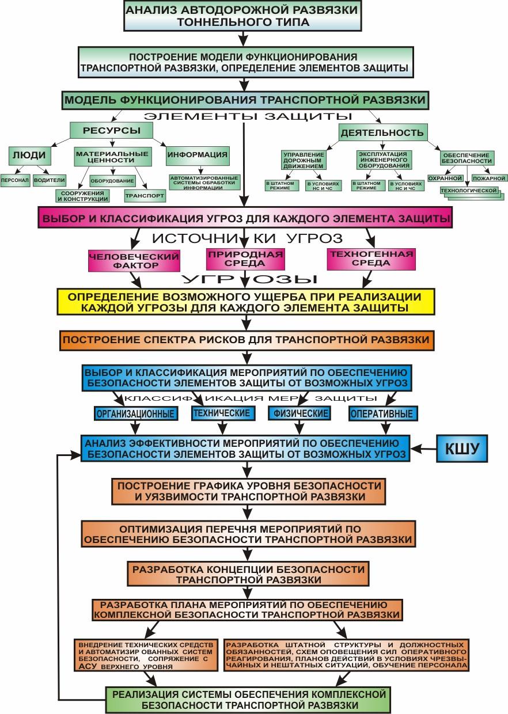 Схема оперативного обмена информацией субъектов профилактики