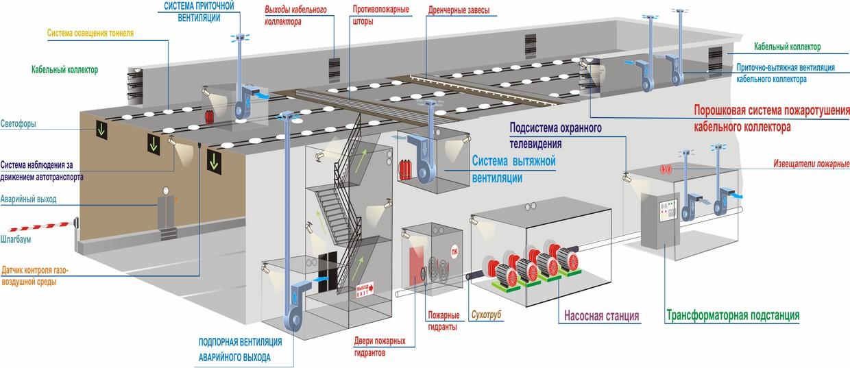 ФЖБ автодорожного тоннеля